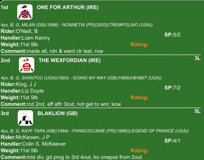 Interesting Irish point to point result.. The Wexfordian was second in the selling hurdle at Exeter yesterday...