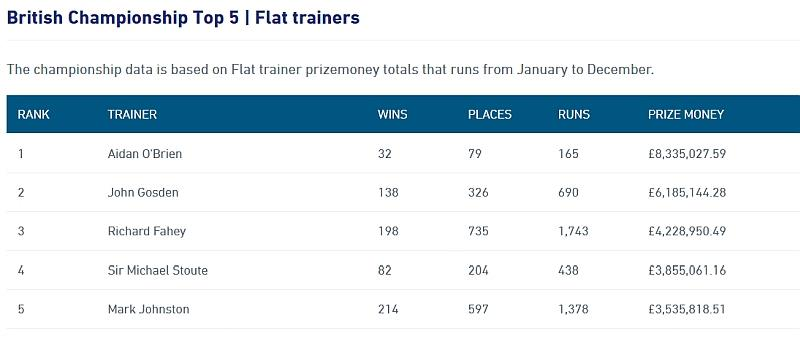 The top 5 English trainers after a full year.